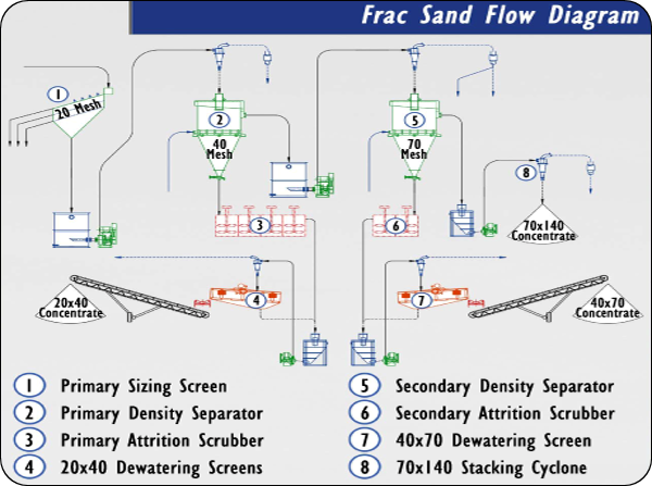 Frac Sand Flow Diagram