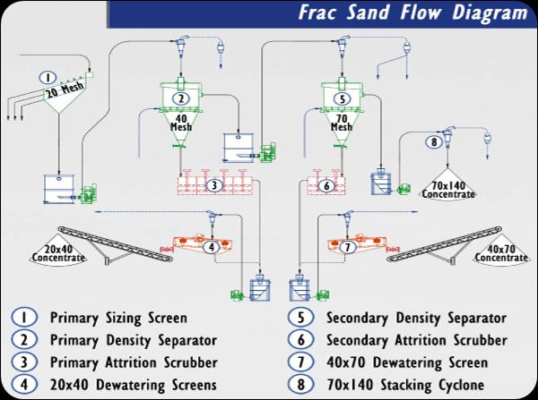 Frac Sand Flow Diagram