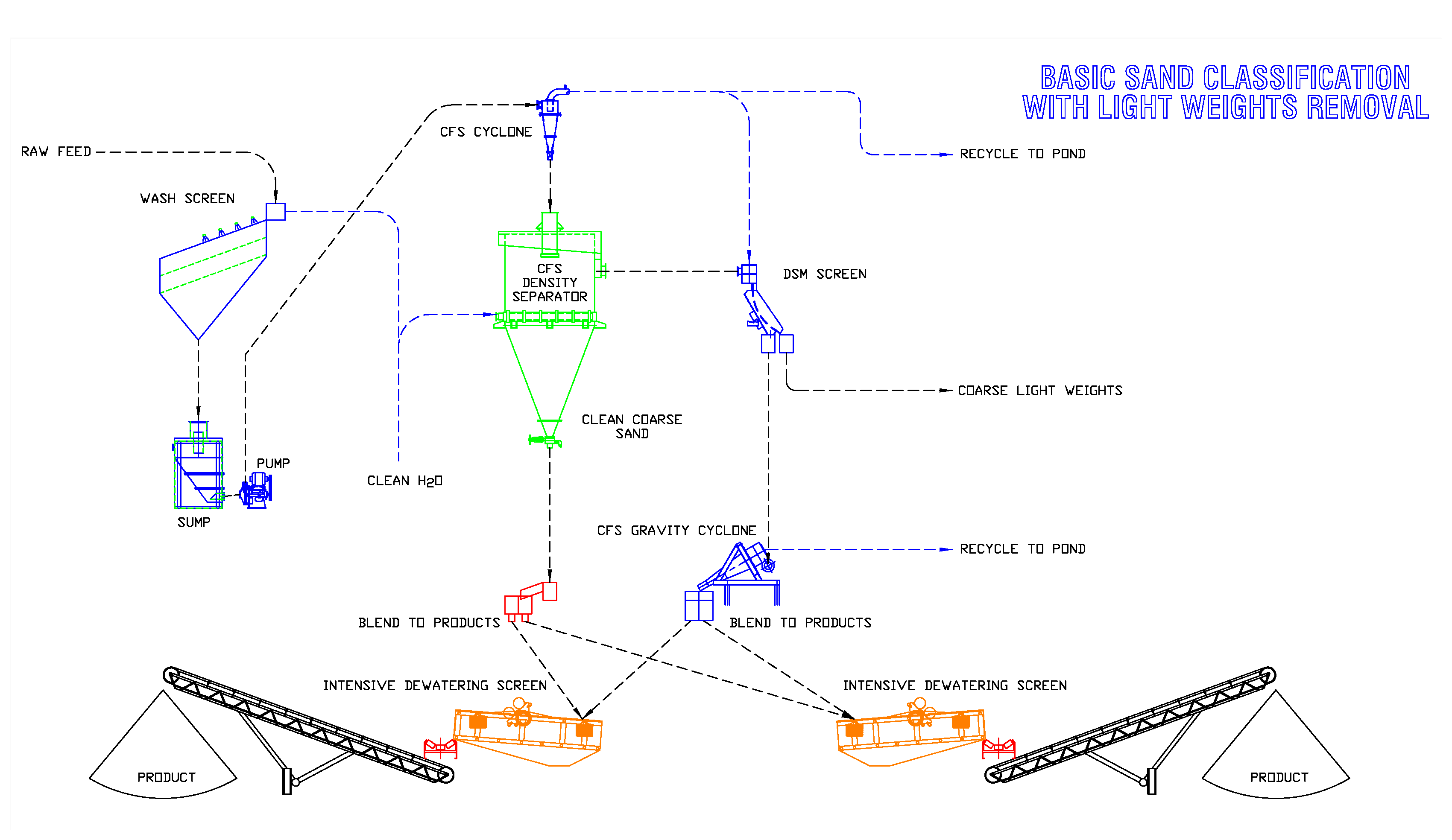 Basic Flow