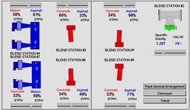 Automated Blend Gate Interface